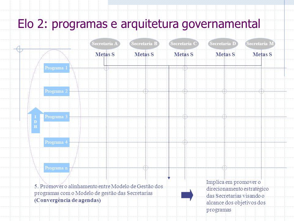 IDHIDH Programa 1 Programa 2 Programa 3 Programa 4 Programa n Secretaria ASecretaria BSecretaria CSecretaria DSecretaria M 5. Promover o alinhamento e