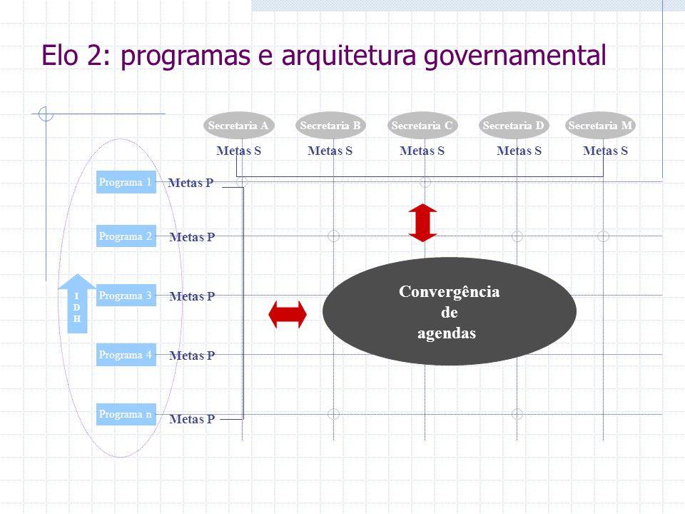 IDHIDH Programa 1 Programa 2 Programa 3 Programa 4 Programa n Secretaria ASecretaria BSecretaria CSecretaria DSecretaria M Metas S Metas P Convergência de agendas Elo 2: programas e arquitetura governamental