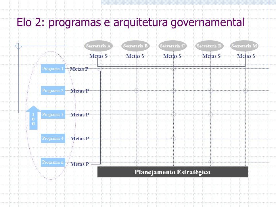 IDHIDH Programa 1 Programa 2 Programa 3 Programa 4 Programa n Secretaria ASecretaria BSecretaria CSecretaria DSecretaria M Metas S Metas P Planejamento Estratégico Elo 2: programas e arquitetura governamental