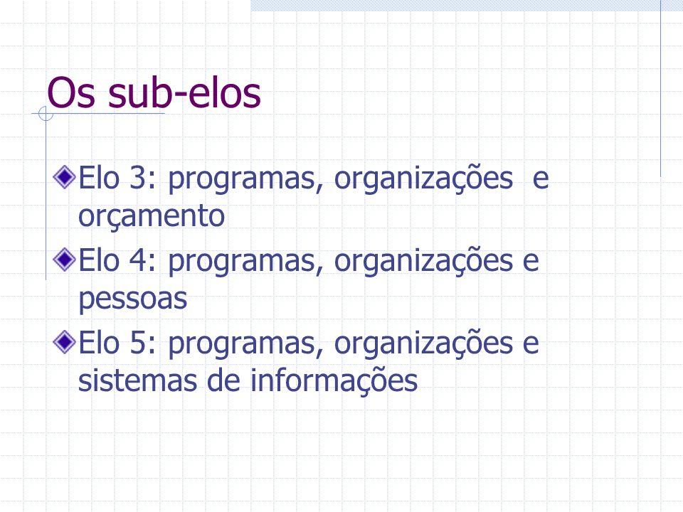 Os sub-elos Elo 3: programas, organizações e orçamento Elo 4: programas, organizações e pessoas Elo 5: programas, organizações e sistemas de informações