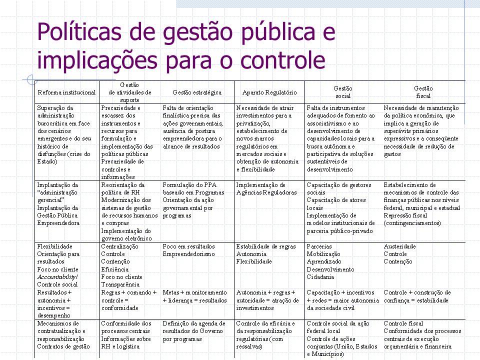 Políticas de gestão pública e implicações para o controle