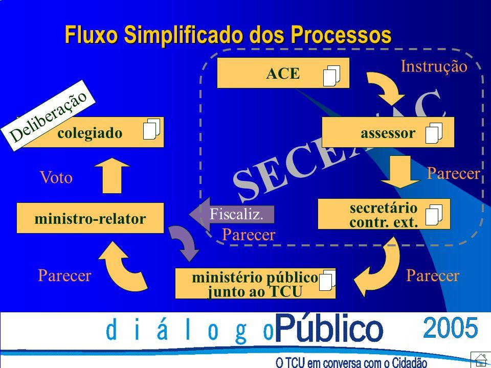 SECEX/AC ACE assessor secretário contr. ext.