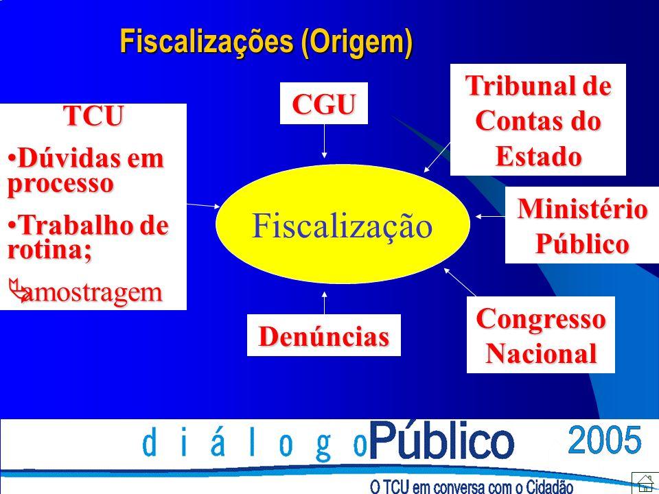 Fiscalização Ministério Público Denúncias CGU Tribunal de Contas do Estado TCU Dúvidas em processoDúvidas em processo Trabalho de rotina;Trabalho de rotina; amostragem amostragem Congresso Nacional Fiscalizações (Origem)