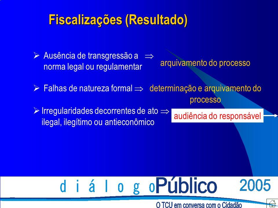 Fiscalizações (Resultado) Ausência de transgressão a norma legal ou regulamentar arquivamento do processo determinação e arquivamento do processo Falhas de natureza formal Irregularidades decorrentes de ato ilegal, ilegítimo ou antieconômico audiência do responsável