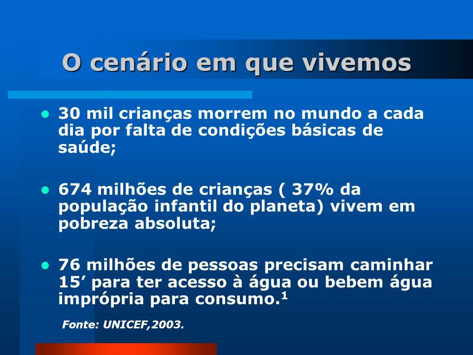 O cenário em que vivemos Concentração da Propriedade +Renda = 53 milhões de pessoas abaixo da linha de pobreza; 34% da população brasileira vivendo na miséria; 10% dos mais pobres detêm 0,9% da renda nacional; 10% dos mais ricos acumulam 47,2%.