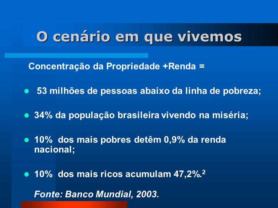 O cenário em que vivemos Concentração da Propriedade +Renda = 53 milhões de pessoas abaixo da linha de pobreza; 34% da população brasileira vivendo na