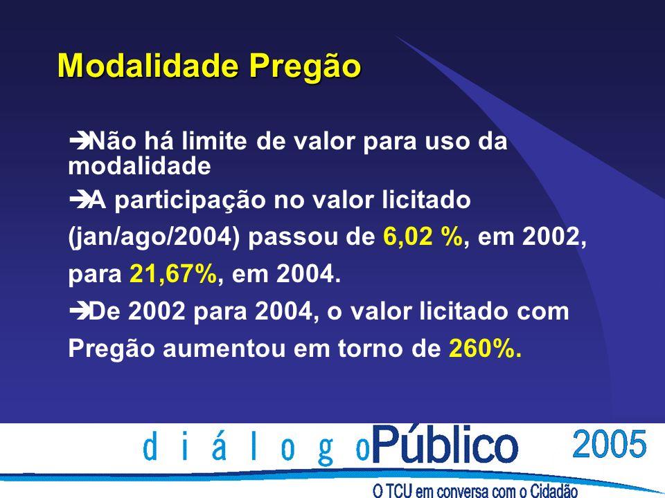 Modalidade Pregão è Não há limite de valor para uso da modalidade è A participação no valor licitado (jan/ago/2004) passou de 6,02 %, em 2002, para 21,67%, em 2004.