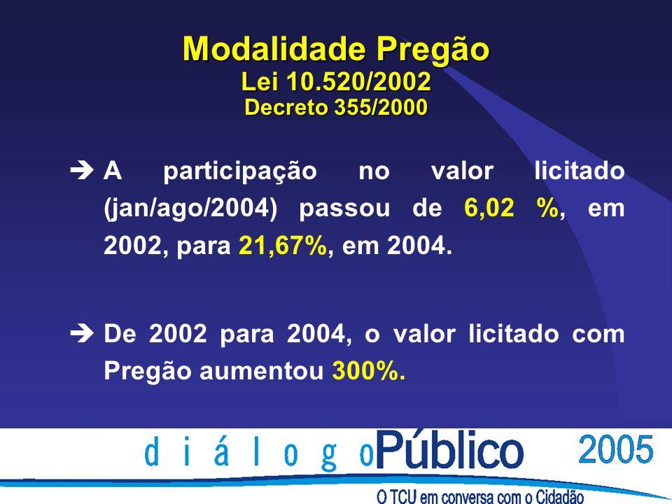 Modalidade Pregão Lei 10.520/2002 Decreto 355/2000 èA participação no valor licitado (jan/ago/2004) passou de 6,02 %, em 2002, para 21,67%, em 2004. è