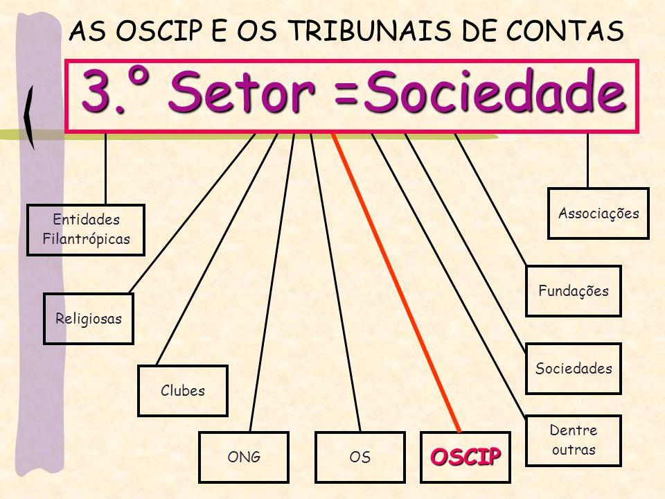 AS OSCIP E OS TRIBUNAIS DE CONTAS 3.° Setor =Sociedade Entidades Filantrópicas Religiosas Associações Fundações Clubes Sociedades ONGOSOSCIP Dentre outras