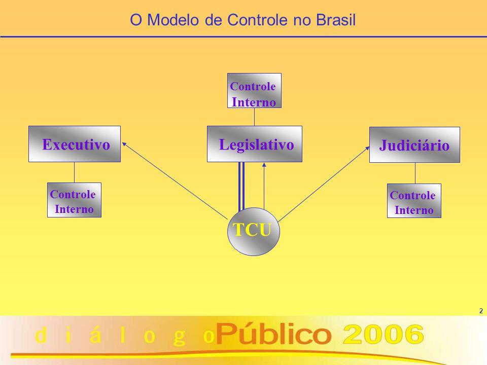 2 TCU Executivo Controle Interno Judiciário Controle Interno Legislativo Controle Interno O Modelo de Controle no Brasil