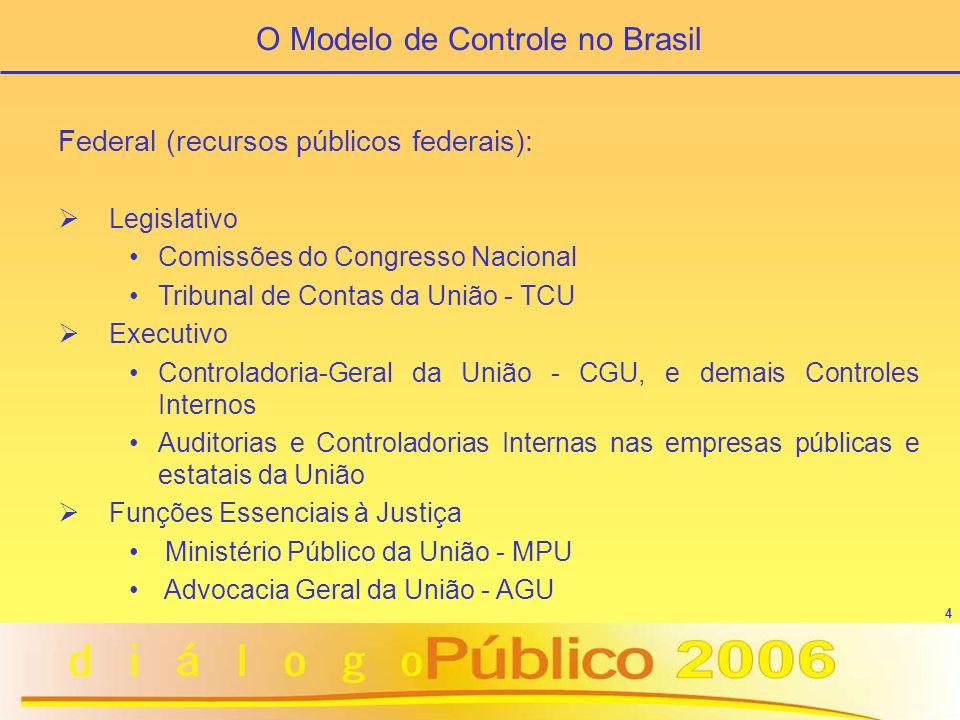 4 O Modelo de Controle no Brasil Federal (recursos públicos federais): Legislativo Comissões do Congresso Nacional Tribunal de Contas da União - TCU E