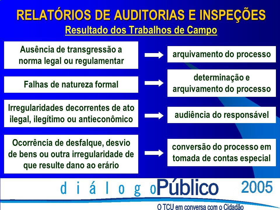 RELATÓRIOS DE AUDITORIAS E INSPEÇÕES Resultado dos Trabalhos de Campo Ausência de transgressão a norma legal ou regulamentar Falhas de natureza formal