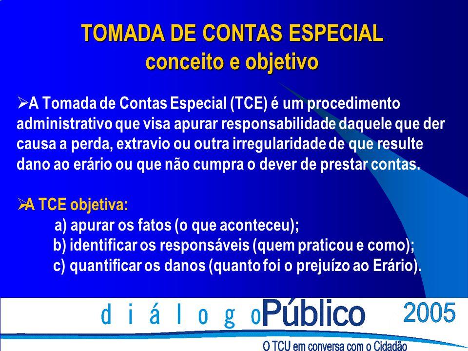 TOMADA DE CONTAS ESPECIAL conceito e objetivo A Tomada de Contas Especial (TCE) é um procedimento administrativo que visa apurar responsabilidade daqu