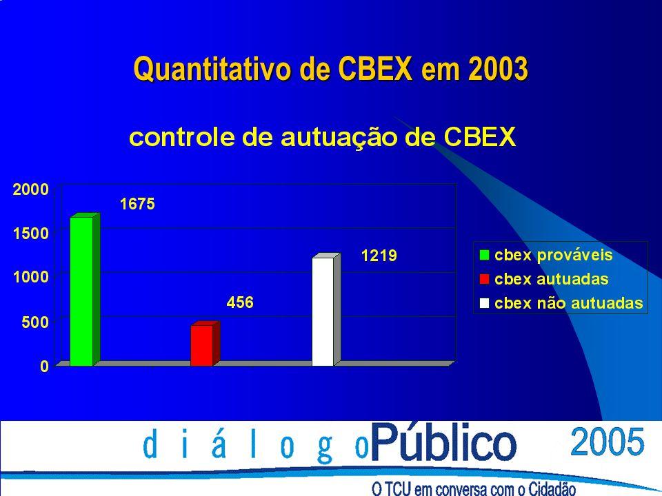 Quantitativo de CBEX em 2003