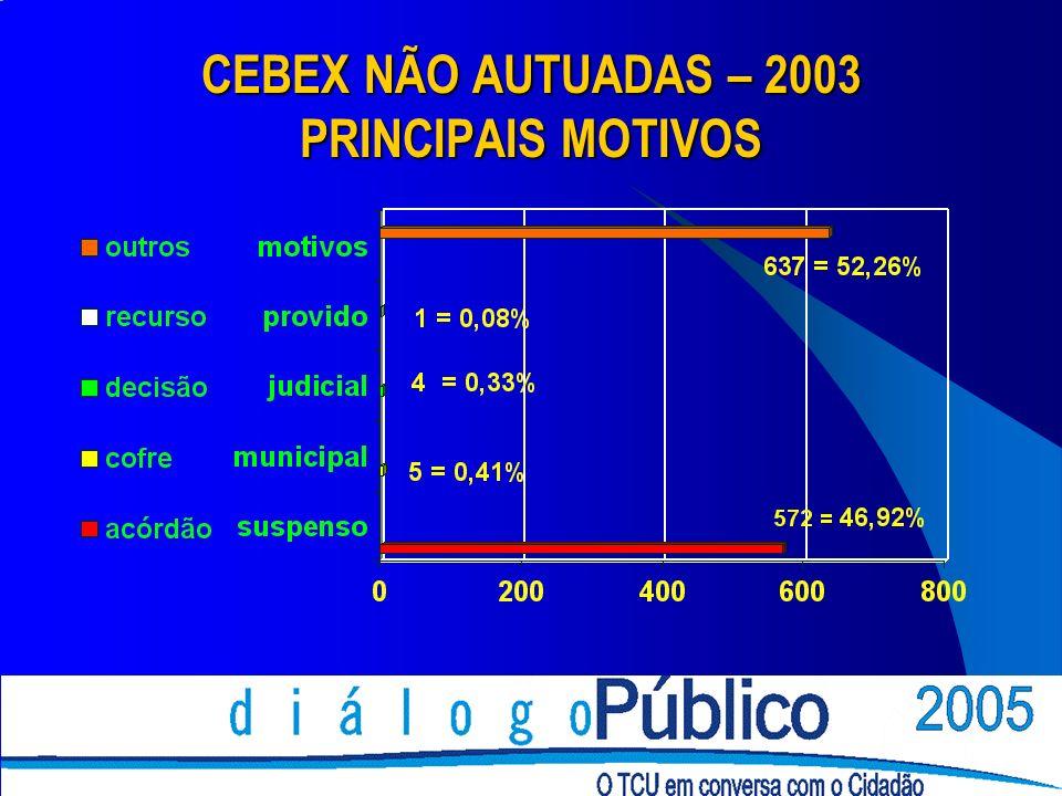 CEBEX NÃO AUTUADAS – 2003 PRINCIPAIS MOTIVOS