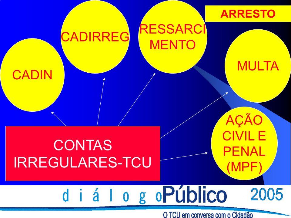 CADIN MULTA RESSARCI MENTO CADIRREG AÇÃO CIVIL E PENAL (MPF) ARRESTO CONTAS IRREGULARES-TCU