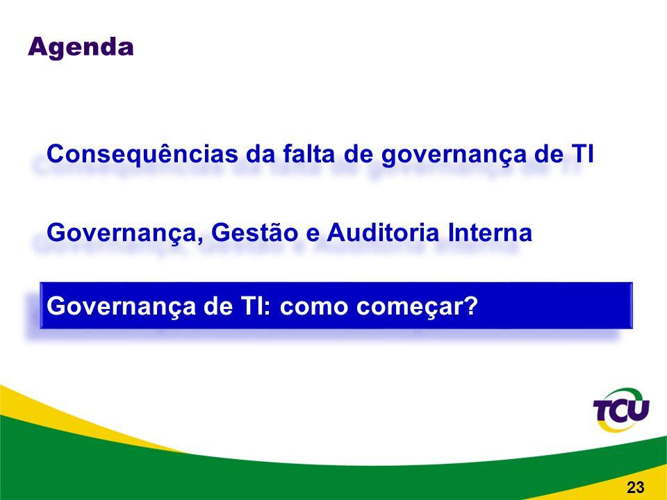 Agenda Consequências da falta de governança de TI Governança de TI: como começar.