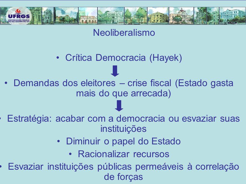 Neoliberalismo Crítica Democracia (Hayek) Demandas dos eleitores – crise fiscal (Estado gasta mais do que arrecada) Estratégia: acabar com a democraci