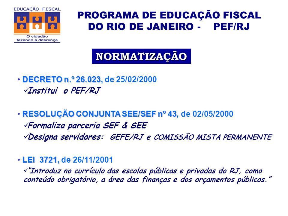 PROGRAMA DE EDUCAÇÃO FISCAL DO RIO DE JANEIRO - PEF/RJ DECRETO n.º 26.023, DECRETO n.º 26.023, de 25/02/2000 Institui o PEF/RJ RESOLUÇÃO CONJUNTA SEE/SEF nº 43 RESOLUÇÃO CONJUNTA SEE/SEF nº 43, de 02/05/2000 Formaliza parceria SEF & SEE Designa servidores: GEFE/RJ e COMISSÃO MISTA PERMANENTE LEI 3721, LEI 3721, de 26/11/2001 Introduz no currículo das escolas públicas e privadas do RJ, como conteúdo obrigatório, a área das finanças e dos orçamentos públicos.