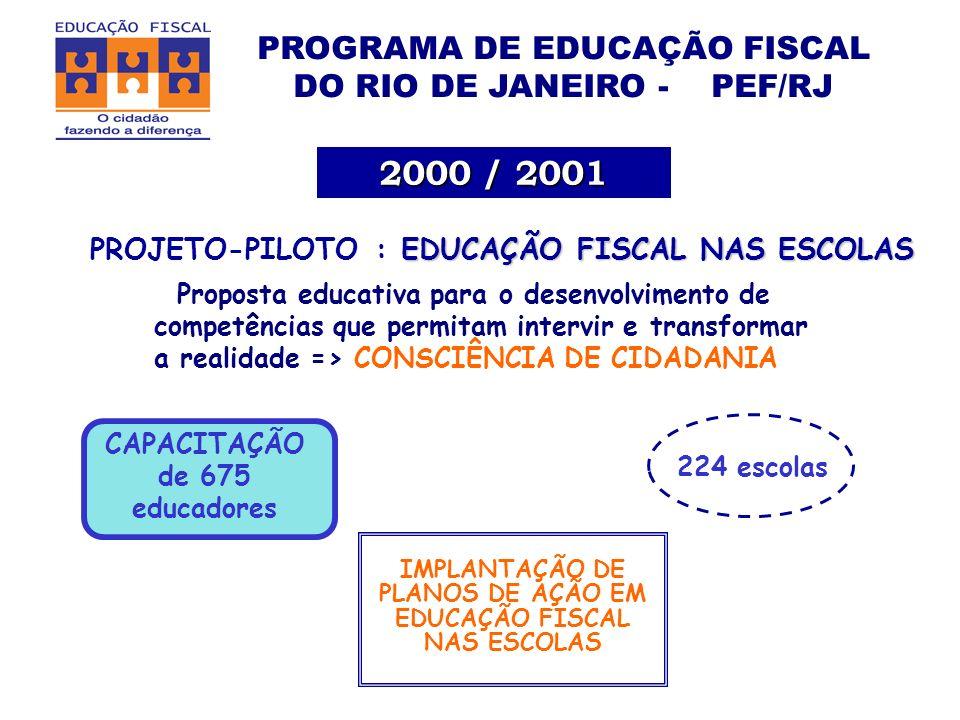 PROGRAMA DE EDUCAÇÃO FISCAL DO RIO DE JANEIRO - PEF/RJ Proposta educativa para o desenvolvimento de competências que permitam intervir e transformar a realidade => CONSCIÊNCIA DE CIDADANIA CAPACITAÇÃO de 675 educadores EDUCAÇÃO FISCAL NAS ESCOLAS PROJETO-PILOTO : EDUCAÇÃO FISCAL NAS ESCOLAS 2000 / 2001 IMPLANTAÇÃO DE PLANOS DE AÇÃO EM EDUCAÇÃO FISCAL NAS ESCOLAS 224 escolas