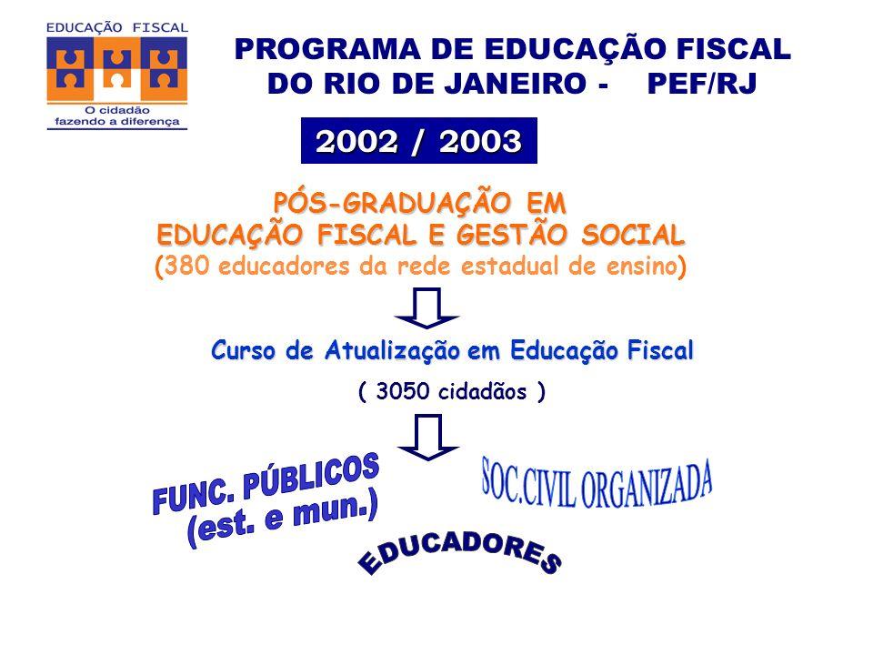 PROGRAMA DE EDUCAÇÃO FISCAL DO RIO DE JANEIRO - PEF/RJ 2002 / 2003 Curso de Atualização em Educação Fiscal ( 3050 cidadãos ) PÓS-GRADUAÇÃO EM EDUCAÇÃO FISCAL E GESTÃO SOCIAL (380 educadores da rede estadual de ensino)