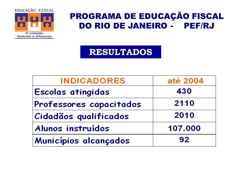 PROGRAMA DE EDUCAÇÃO FISCAL DO RIO DE JANEIRO - PEF/RJ RESULTADOS