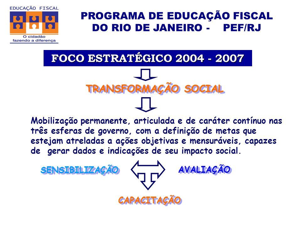 FOCO ESTRATÉGICO 2004 - 2007 TRANSFORMAÇÃO SOCIAL Mobilização permanente, articulada e de caráter contínuo nas três esferas de governo, com a definição de metas que estejam atreladas a ações objetivas e mensuráveis, capazes de gerar dados e indicações de seu impacto social.