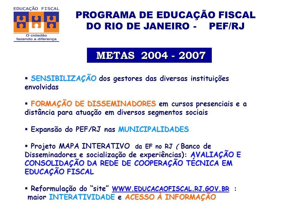 PROGRAMA DE EDUCAÇÃO FISCAL DO RIO DE JANEIRO - PEF/RJ METAS 2004 - 2007 METAS 2004 - 2007 SENSIBILIZAÇÃO SENSIBILIZAÇÃO dos gestores das diversas instituições envolvidas FORMAÇÃO DE DISSEMINADORES FORMAÇÃO DE DISSEMINADORES em cursos presenciais e a distância para atuação em diversos segmentos sociais MUNICIPALIDADES Expansão do PEF/RJ nas MUNICIPALIDADES AVALIAÇÃO E CONSOLIDAÇÃO DA REDE DE COOPERAÇÃO TÉCNICA EM EDUCAÇÃO FISCAL Projeto MAPA INTERATIVO da EF no RJ ( Banco de Disseminadores e socialização de experiências): AVALIAÇÃO E CONSOLIDAÇÃO DA REDE DE COOPERAÇÃO TÉCNICA EM EDUCAÇÃO FISCAL WWW.EDUCACAOFISCAL.RJ.GOV.BR WWW.EDUCACAOFISCAL.RJ.GOV.BR Reformulação do site WWW.EDUCACAOFISCAL.RJ.GOV.BR : WWW.EDUCACAOFISCAL.RJ.GOV.BR INTERATIVIDADEACESSOÀ INFORMAÇÃO maior INTERATIVIDADE e ACESSO À INFORMAÇÃO