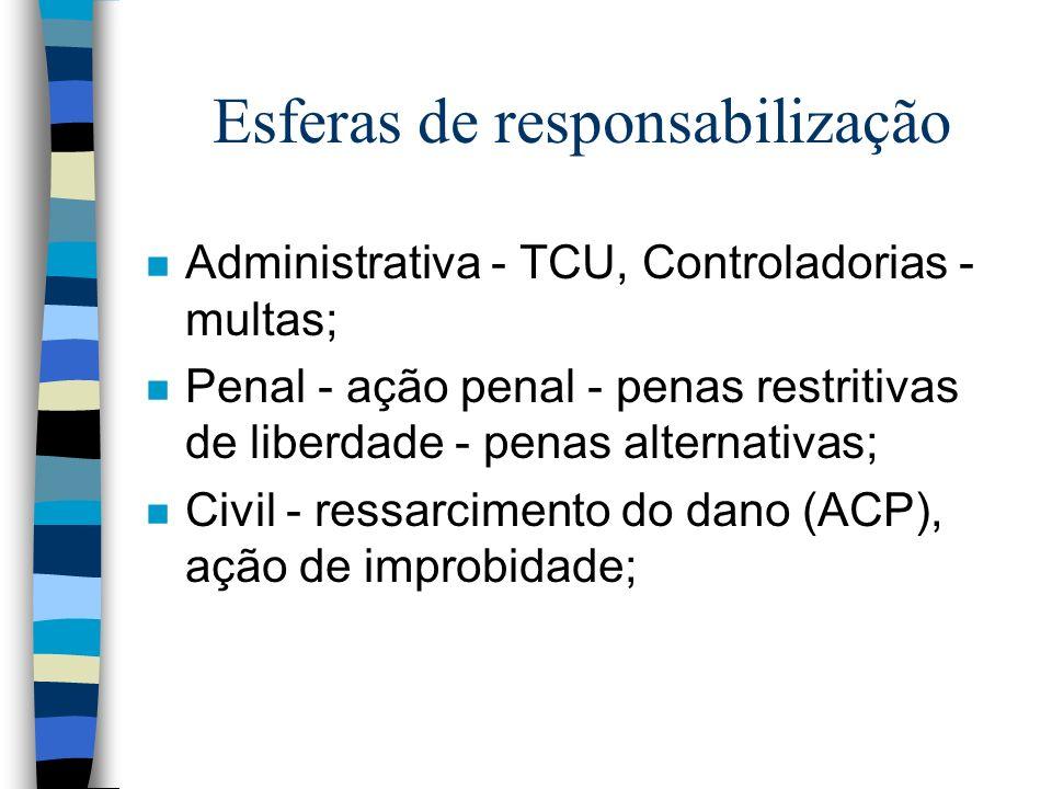 Esferas de responsabilização n Administrativa - TCU, Controladorias - multas; n Penal - ação penal - penas restritivas de liberdade - penas alternativas; n Civil - ressarcimento do dano (ACP), ação de improbidade;