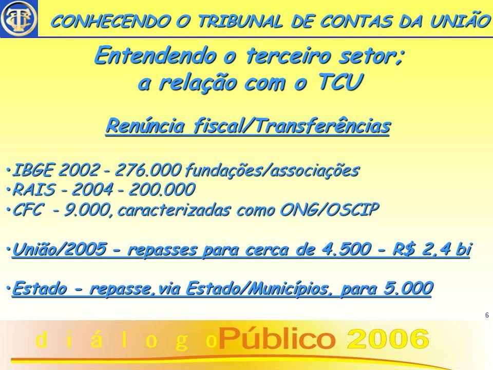 6 CONHECENDO O TRIBUNAL DE CONTAS DA UNIÃO Renúncia fiscal/Transferências IBGE 2002 - 276.000 fundações/associaçõesIBGE 2002 - 276.000 fundações/assoc