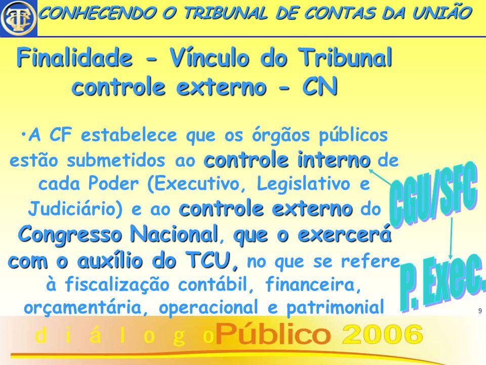 9 CONHECENDO O TRIBUNAL DE CONTAS DA UNIÃO CONHECENDO O TRIBUNAL DE CONTAS DA UNIÃO Finalidade - Vínculo do Tribunal controle externo - CN controle in