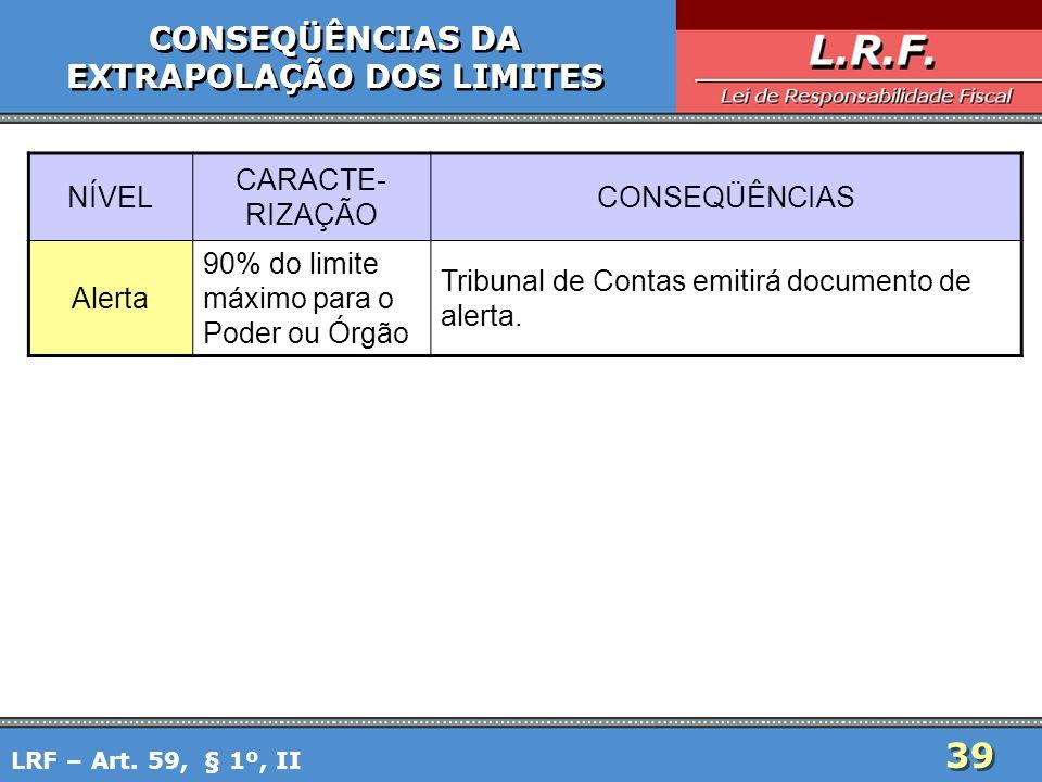 39 CONSEQÜÊNCIAS DA EXTRAPOLAÇÃO DOS LIMITES CONSEQÜÊNCIAS DA EXTRAPOLAÇÃO DOS LIMITES LRF – Art. 59, § 1º, II NÍVEL CARACTE- RIZAÇÃO CONSEQÜÊNCIAS Al