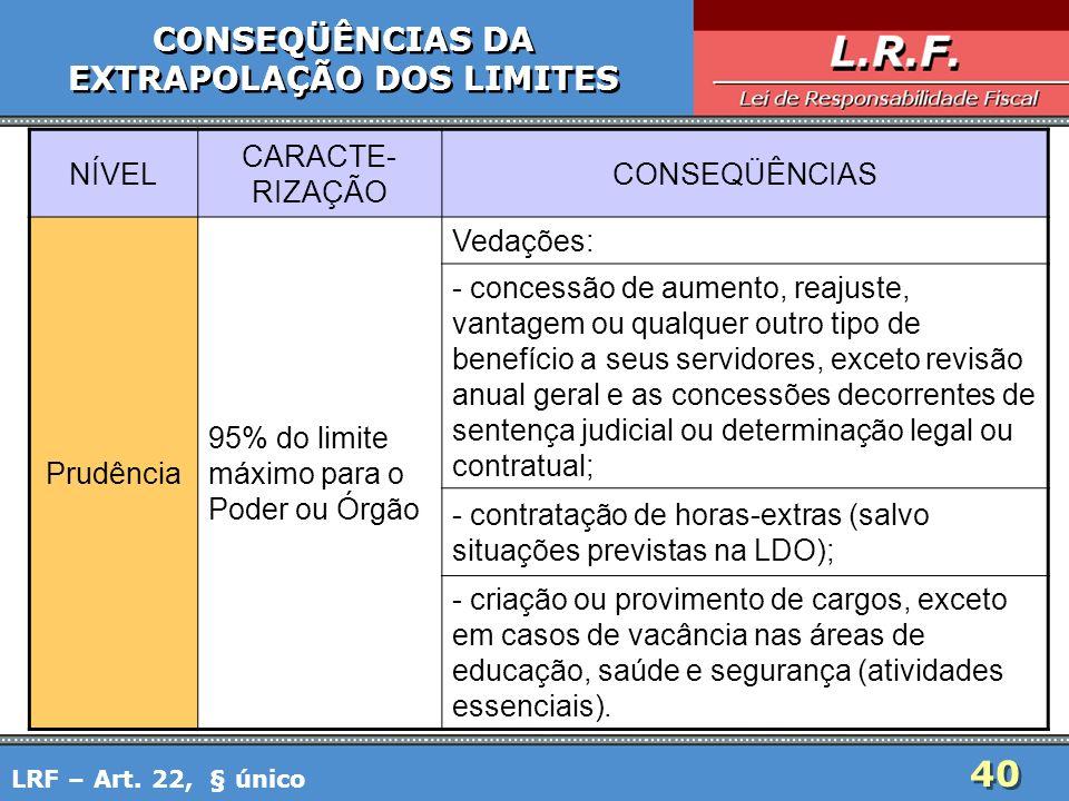 40 CONSEQÜÊNCIAS DA EXTRAPOLAÇÃO DOS LIMITES CONSEQÜÊNCIAS DA EXTRAPOLAÇÃO DOS LIMITES LRF – Art. 22, § único NÍVEL CARACTE- RIZAÇÃO CONSEQÜÊNCIAS Pru