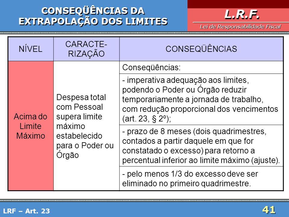 41 CONSEQÜÊNCIAS DA EXTRAPOLAÇÃO DOS LIMITES CONSEQÜÊNCIAS DA EXTRAPOLAÇÃO DOS LIMITES LRF – Art. 23 NÍVEL CARACTE- RIZAÇÃO CONSEQÜÊNCIAS Acima do Lim