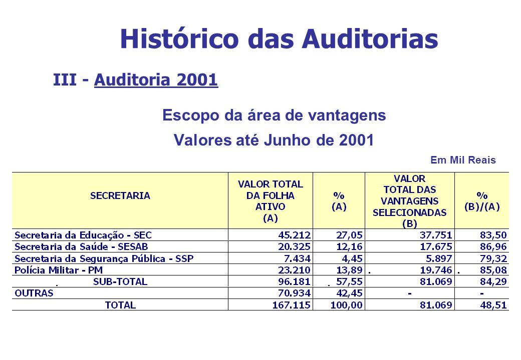 Histórico das Auditorias III - Auditoria 2001 Escopo da área de vantagens Valores até Junho de 2001 Em Mil Reais