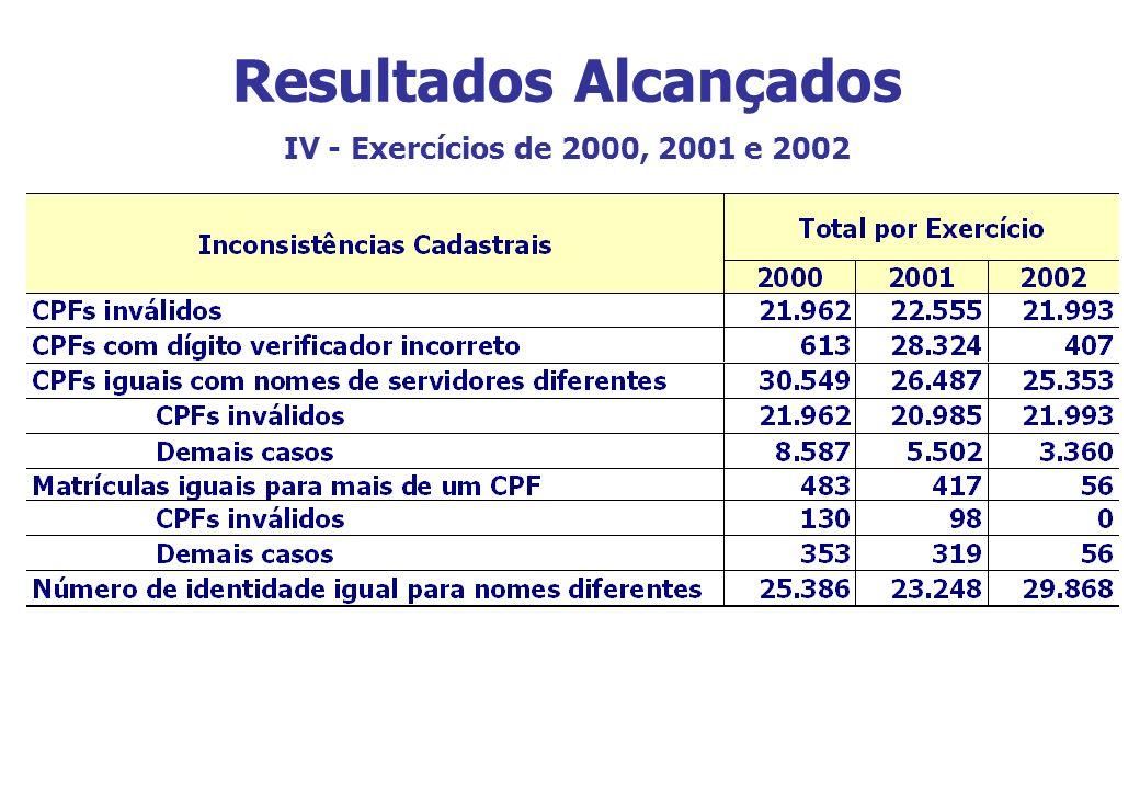 Resultados Alcançados IV - Exercícios de 2000, 2001 e 2002