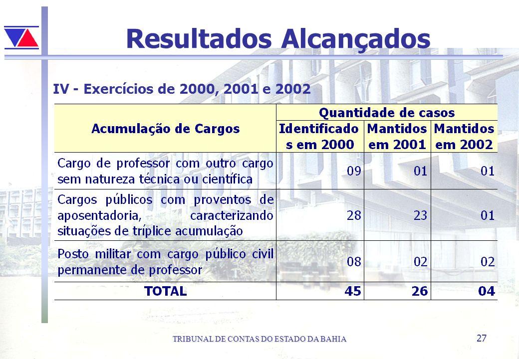 TRIBUNAL DE CONTAS DO ESTADO DA BAHIA 27 Resultados Alcançados IV - Exercícios de 2000, 2001 e 2002