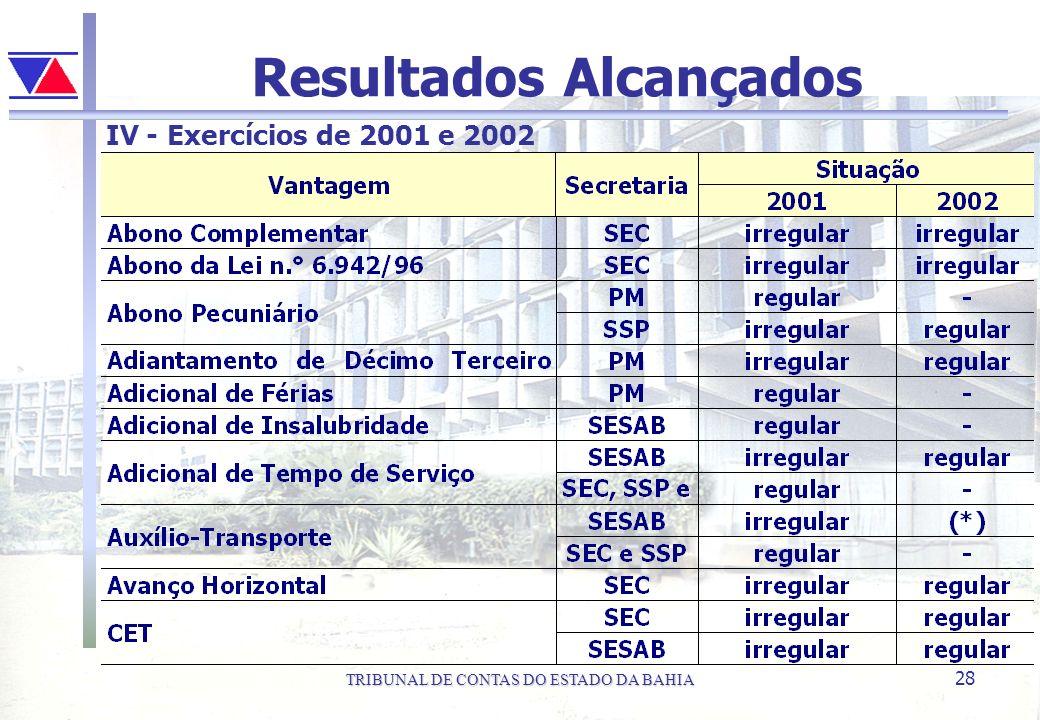 TRIBUNAL DE CONTAS DO ESTADO DA BAHIA 28 Resultados Alcançados IV - Exercícios de 2001 e 2002