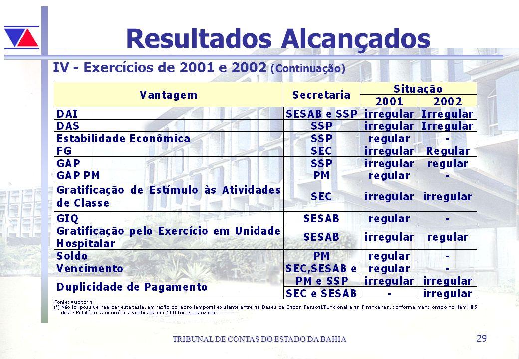 TRIBUNAL DE CONTAS DO ESTADO DA BAHIA 29 Resultados Alcançados IV - Exercícios de 2001 e 2002 (Continuação)