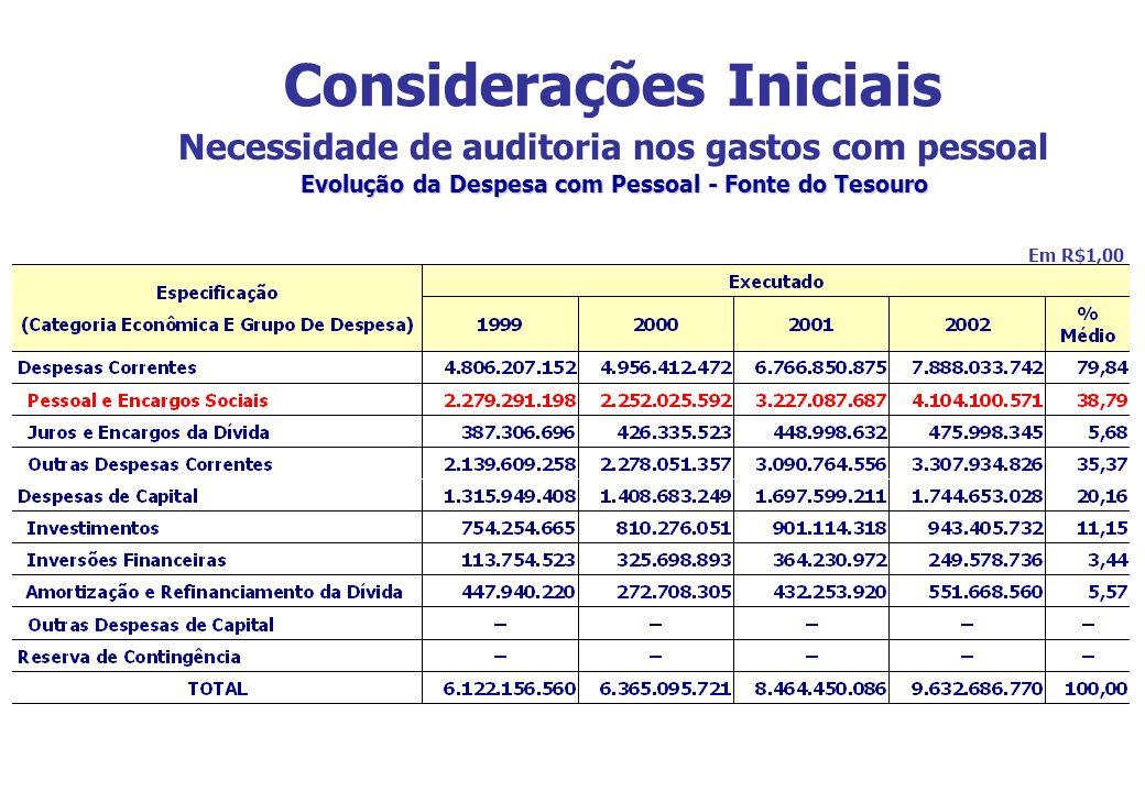 Considerações Iniciais Necessidade de auditoria nos gastos com pessoal Evolução da Despesa com Pessoal - Fonte do Tesouro Em R$1,00
