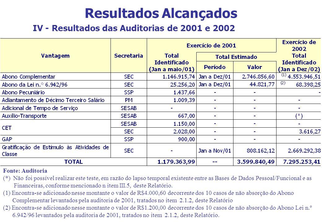 Resultados Alcançados IV - Resultados das Auditorias de 2001 e 2002 Fonte: Auditoria (*) Não foi possível realizar este teste, em razão do lapso tempo