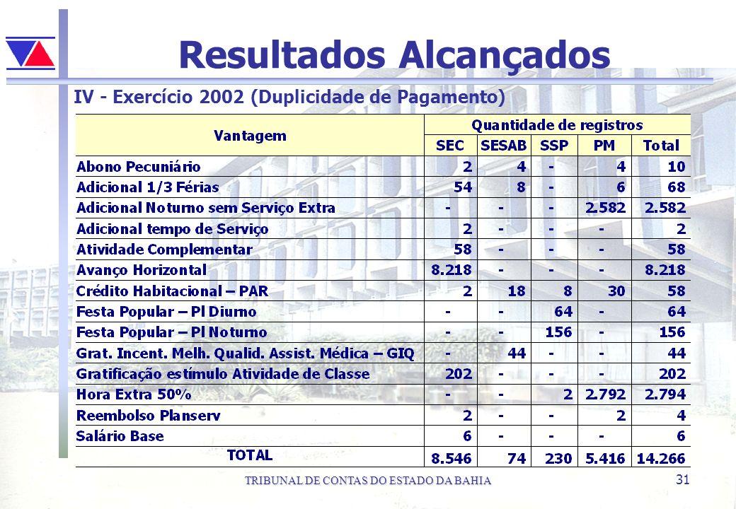 TRIBUNAL DE CONTAS DO ESTADO DA BAHIA 31 Resultados Alcançados IV - Exercício 2002 (Duplicidade de Pagamento)