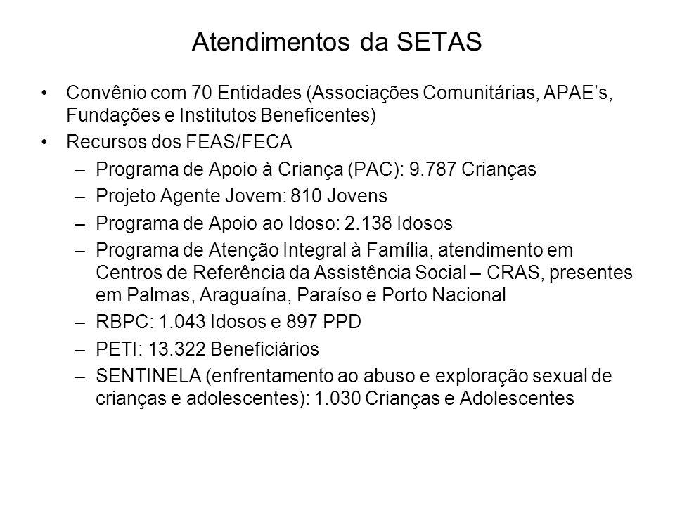 Atendimentos da SETAS Convênio com 70 Entidades (Associações Comunitárias, APAEs, Fundações e Institutos Beneficentes) Recursos dos FEAS/FECA –Program