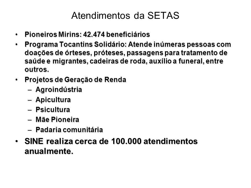 Atendimentos da SETAS Pioneiros Mirins: 42.474 beneficiáriosPioneiros Mirins: 42.474 beneficiários Programa Tocantins Solidário: Atende inúmeras pesso