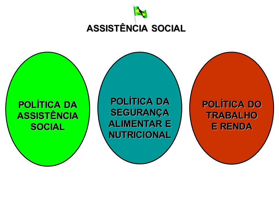 POLÍTICA DA ASSISTÊNCIASOCIAL SEGURANÇA ALIMENTAR E NUTRICIONAL POLÍTICA DO TRABALHO E RENDA ASSISTÊNCIA SOCIAL