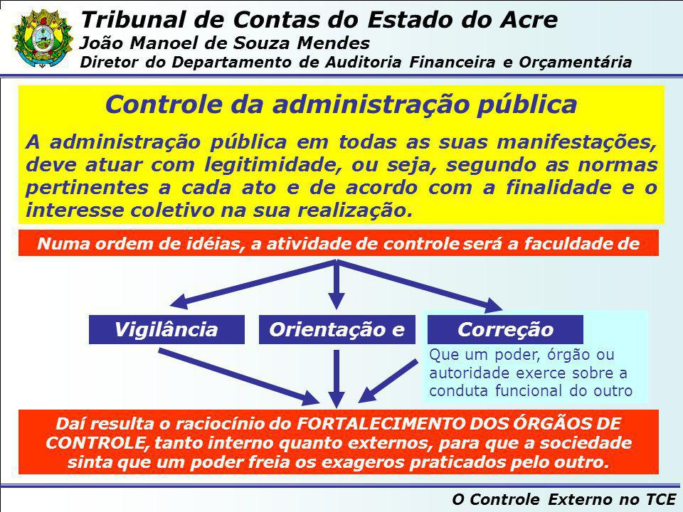 Tribunal de Contas do Estado do Acre João Manoel de Souza Mendes Diretor do Departamento de Auditoria Financeira e Orçamentária O Controle Externo no TCE Formas de Controle da atividade administrativa segundo o Poder, Órgão ou Autoridade que o exercite...