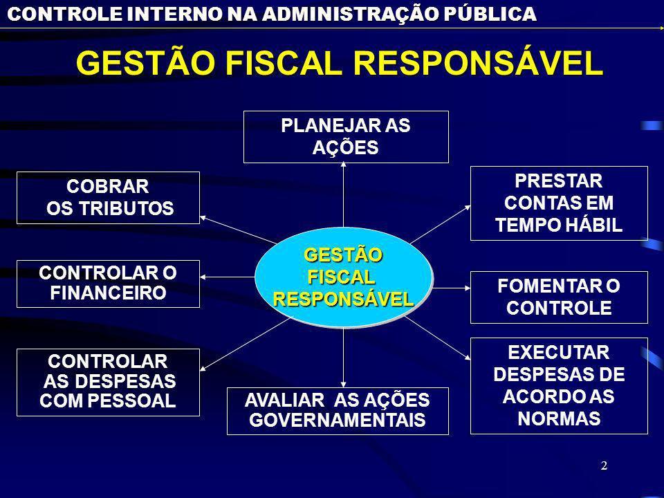 2 CONTROLE INTERNO NA ADMINISTRAÇÃO PÚBLICA GESTÃO FISCAL RESPONSÁVEL GESTÃO FISCAL RESPONSÁVEL GESTÃOFISCALRESPONSÁVELGESTÃOFISCALRESPONSÁVEL EXECUTAR DESPESAS DE ACORDO AS NORMAS PLANEJAR AS AÇÕES FOMENTAR O CONTROLE CONTROLAR AS DESPESAS COM PESSOAL COBRAR OS TRIBUTOS AVALIAR AS AÇÕES GOVERNAMENTAIS PRESTAR CONTAS EM TEMPO HÁBIL CONTROLAR O FINANCEIRO