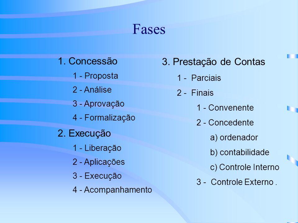 Fases 1. Concessão 1 - Proposta 2 - Análise 3 - Aprovação 4 - Formalização 2. Execução 1 - Liberação 2 - Aplicações 3 - Execução 4 - Acompanhamento 3.