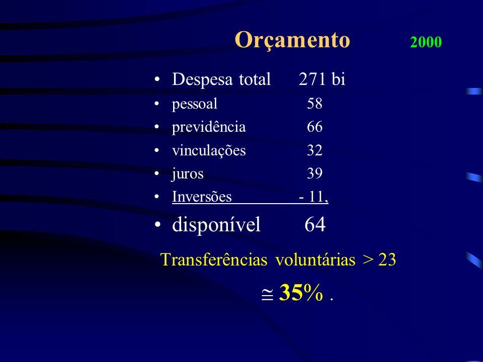 Orçamento 2000 Despesa total271 bi pessoal 58 previdência 66 vinculações 32 juros 39 Inversões - 11, disponível 64 Transferências voluntárias > 23 35%