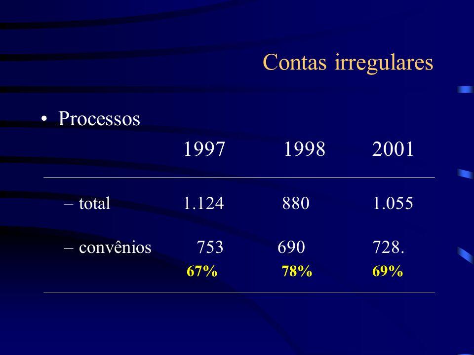 Contas irregulares Processos 1997 19982001 –total1.124 880 1.055 –convênios 753 690 728. 67% 78%69%